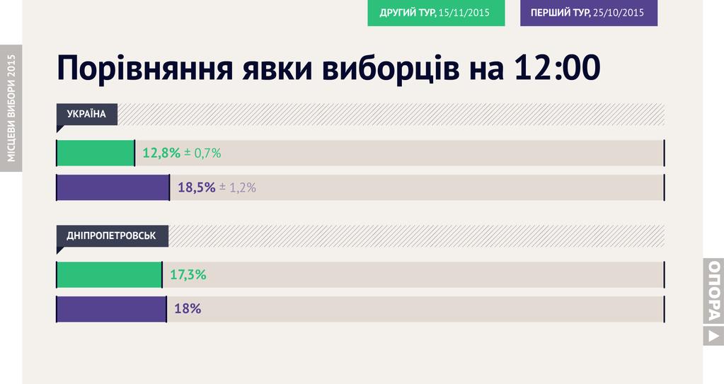 Общенациональная явка на 12:00 составляет около 12% - ОПОРА