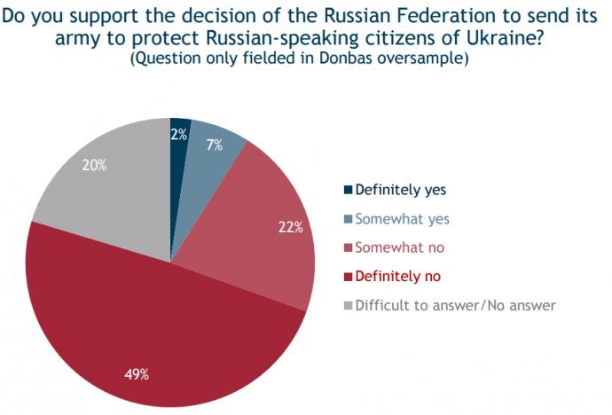 Опитування: Більше 80% жителів Донбасу заперечили утиски російськомовних - фото 2