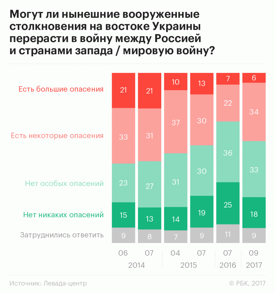 Лише 41% росіян вважають, щоРФ має підтримувати ОРДЛО