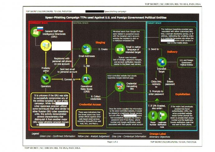 додаток до секретної доповіді АНБ про фішингову операцію російської розвідки (друга сторінка не була надана the Intercept)