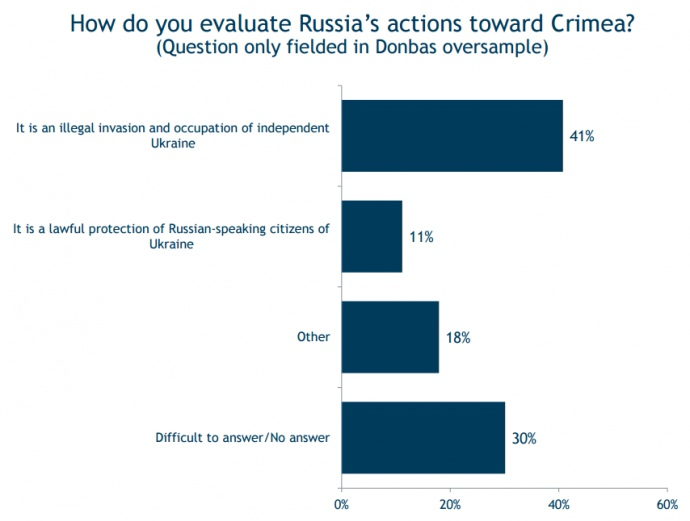 Опитування: Більше 80% жителів Донбасу заперечили утиски російськомовних - фото 3