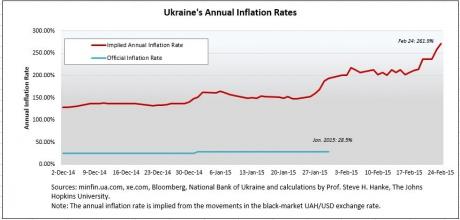 Реальная инфляция в Украине достигла 272%
