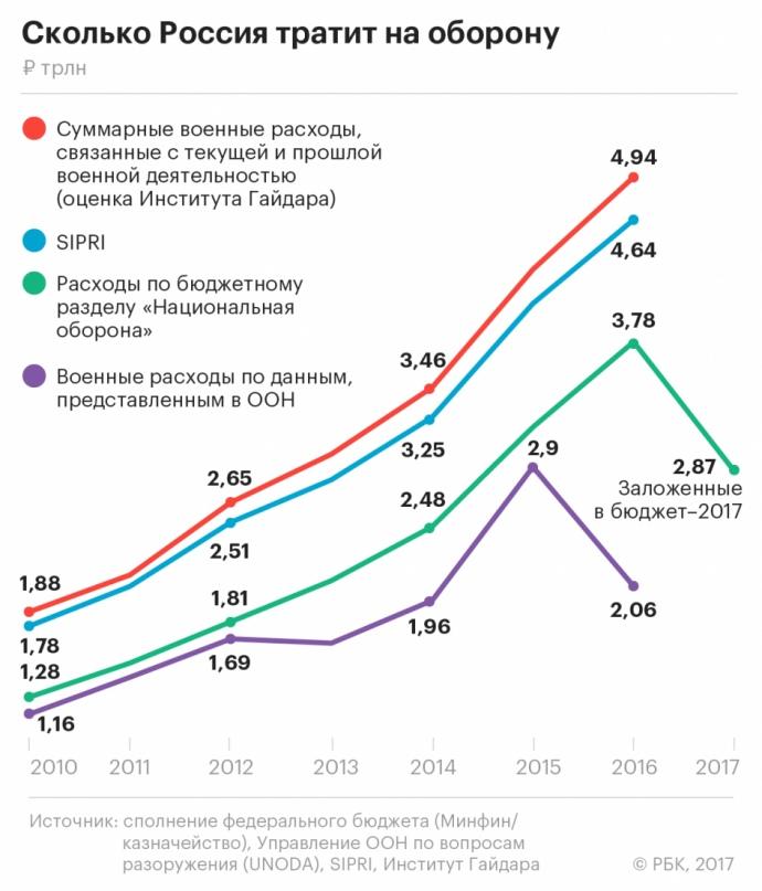ЗМІ: Росія приховала реальні військові витрати від ООН