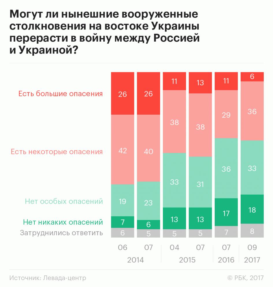 Майже половина українців виступають за візи тазакриті кордони зРосією