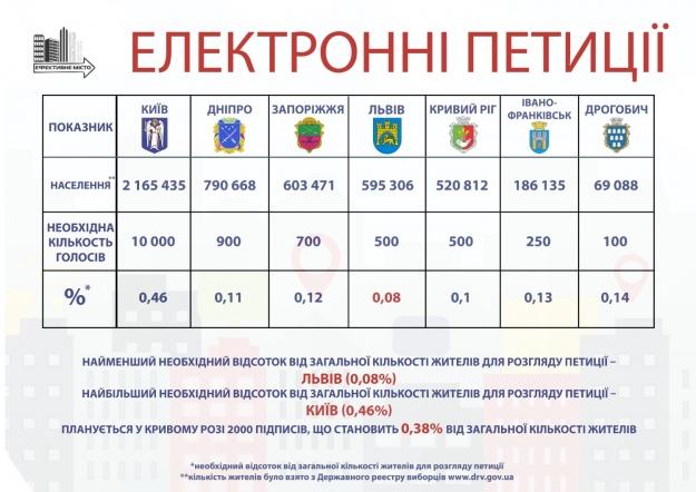 Дослідження кількості необхідних підписів для розгляду петиції по містах України