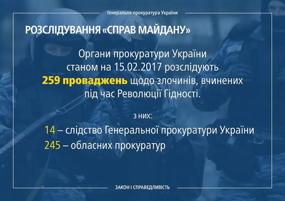Луценко отчитался по изучению дел Майдана