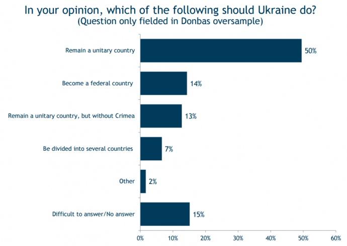 Опитування: Більше 80% жителів Донбасу заперечили утиски російськомовних - фото 4