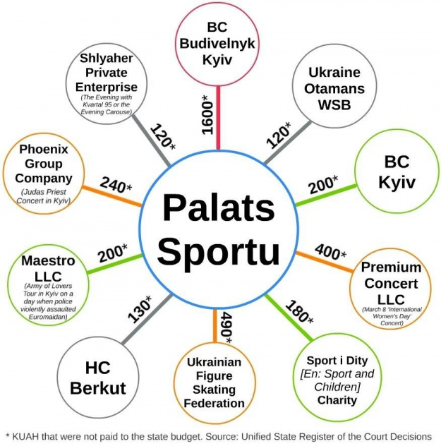 Uncollectible receivables at Palats Sportu