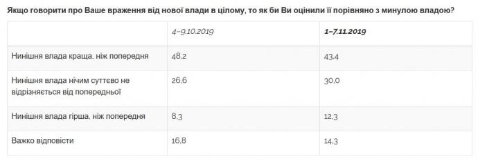 Українці втрачають віру, що нова влада краща за попередню