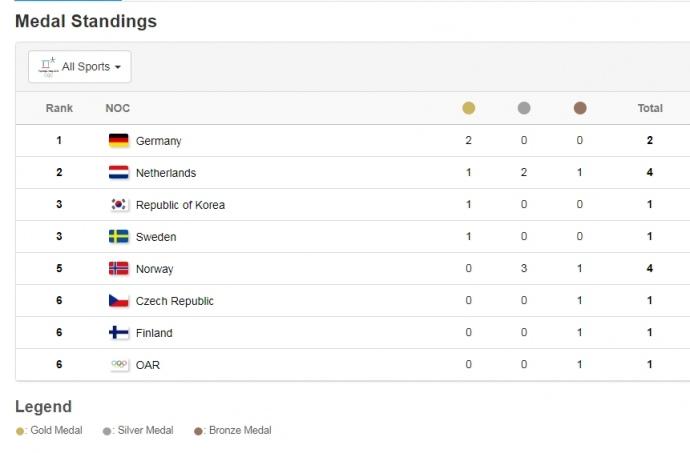 Олимпиада-2018: по результатам  первого дня общий зачет Игр возглавила Германия