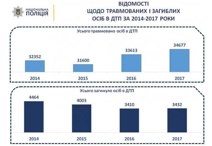 ВУкраинском государстве за прошедший год выросло количество «пьяных» ДТП