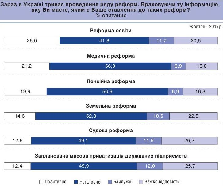 Опитування: Більшість українців нехочуть реформ, ухвалених у2017-му