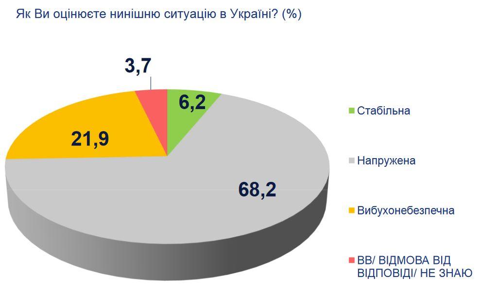Неменее половины украинцев основной проблемой вгосударстве считают конфликт вДонбассе— Опрос