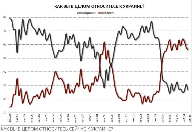 Опрос: жители России плохо относятся кСША, Украине, Турции иЕС