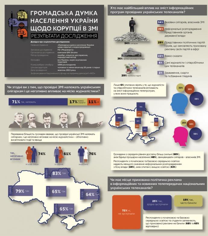 71% українців впевнені, що провідні ЗМІ належать олігархам