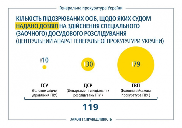 Генеральный прокурор Украины: закон озаочном осуждении даст возможность вынести вердикт Шойгу иГлазьеву