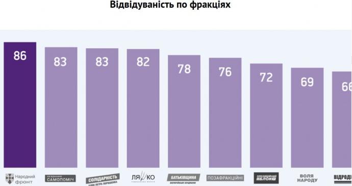 Посещаемость по фракциям в процентах