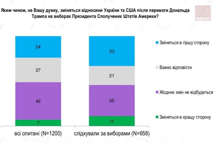 ВУкраинском государстве считают, что при Трампе отношения Киева иВашингтона не поменяются