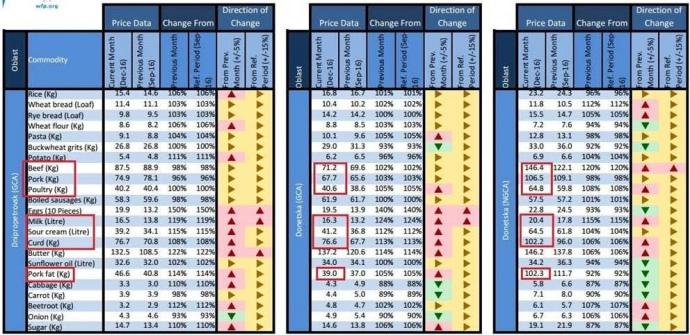 Ціни за грудень 2016 року наведені в гривневому еквіваленті. В середній таблиці – ціни в підконтрольні частині Донецької області, в правій – непідконтрольній