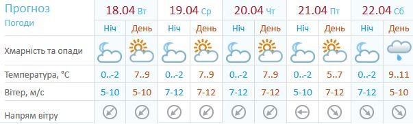 Прогноз для Києва