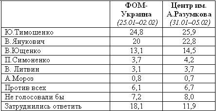 Президентские рейтинги