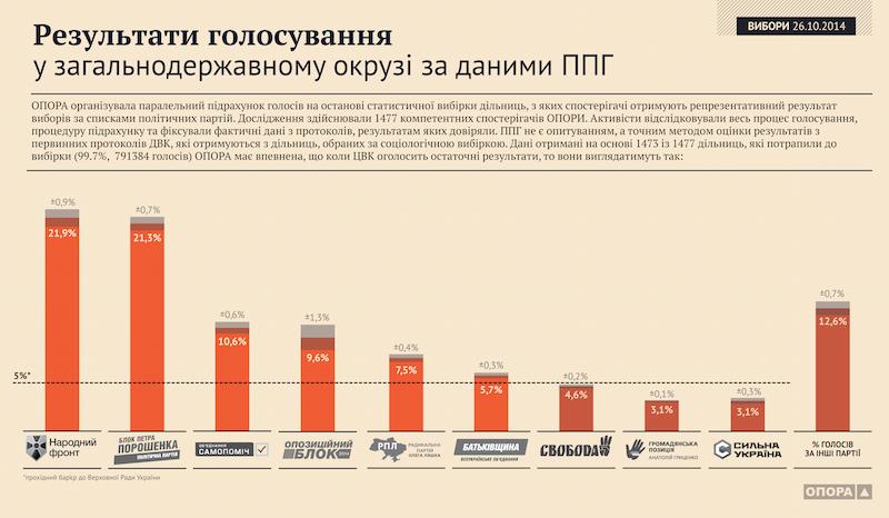 """""""Опора"""": """"Свобода"""" не потрапляє в Раду"""