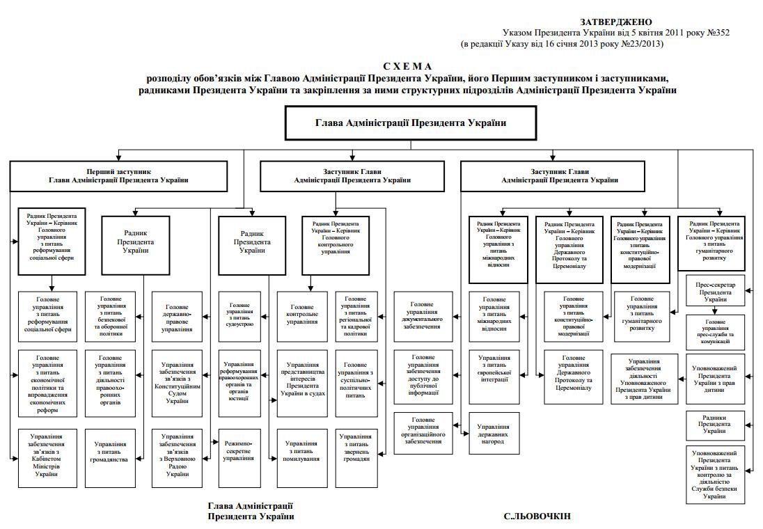 На сайте Администрации Президента. comments powered by.  Украины.  Disqus. опубликовали схему распределения...