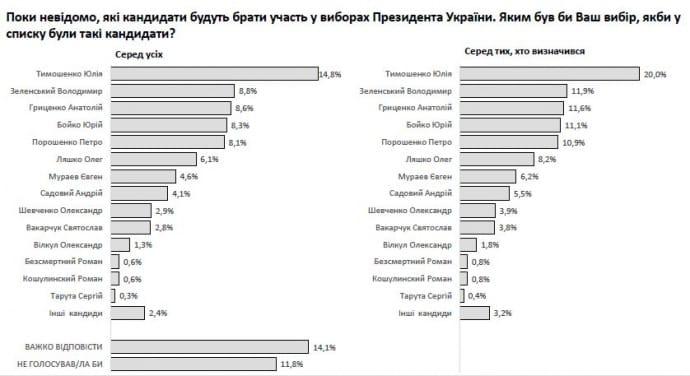 Президентский рейтинг от института Яременко и Соцмониторинга