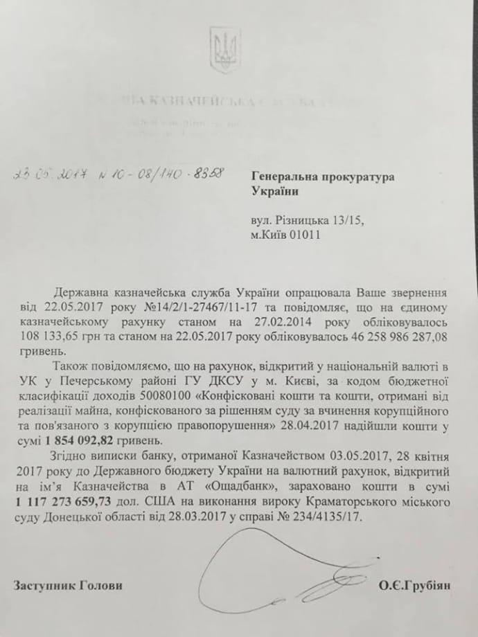 На рахунки Держказначейства надійшли 1,47 млрд грн від спецконфіскації коштів злочинної організації Януковича, - Сарган - Цензор.НЕТ 5370