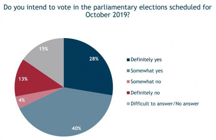 На парламентские выборы осенью скорее всего пойдут 68% избирателей