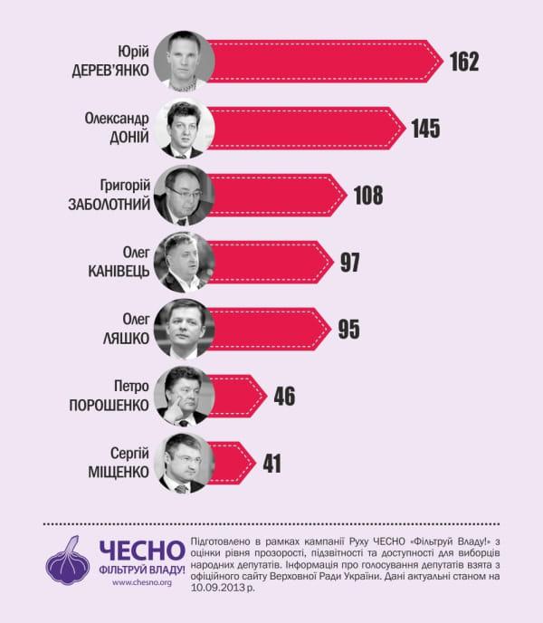 Інфографіка 4. Голосування Проти ініціатив влади