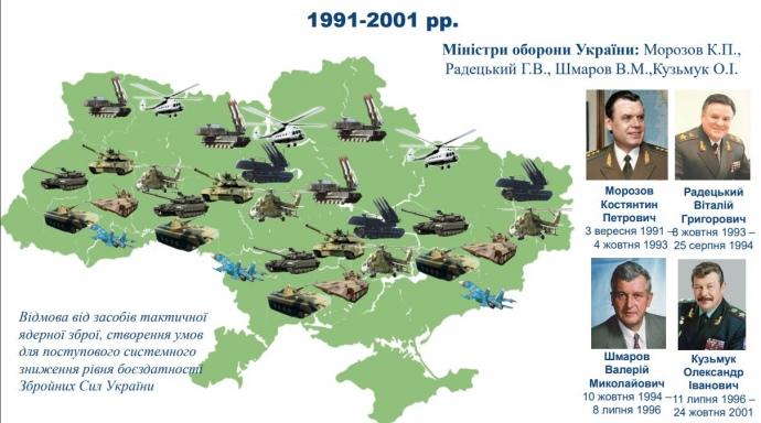 Як Україна позбувалася військової техніки