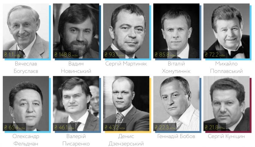 ТОП-10 самых богатых опытных депутатов: свыше 1,6 миллиардов гривен на всех