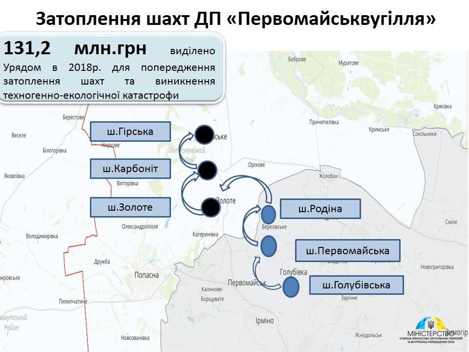 Затоплення шахт вОРДЛО дістається копалень на підконтрольній території - Тука