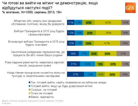 Украинцы готовы отстаивать личные права, а не гражданские. Для увеличения нажмите на фото