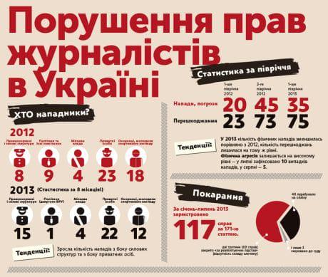Порушення прав журналістів в України