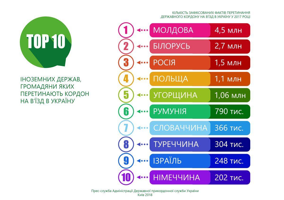 Держприкордонслужба: Україну найчастіше відвідують молдавани, білоруси таросіяни