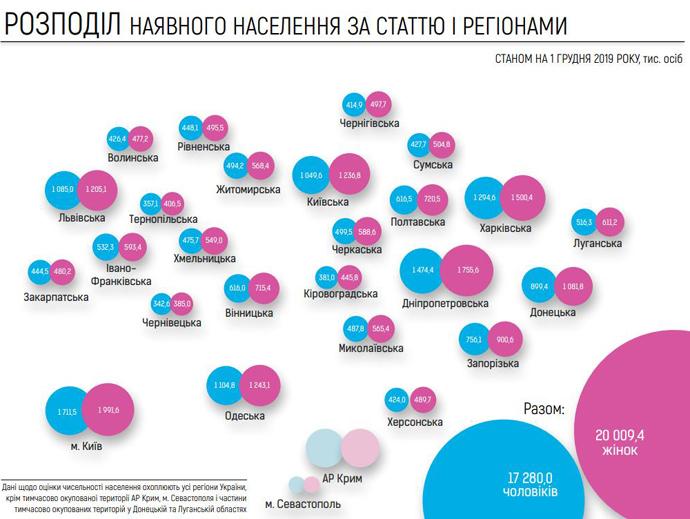 Українські 37,3: результат цифрового перепису