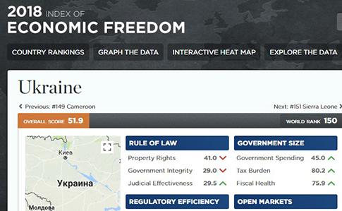 Україна визнана найгіршою в Європі врейтингу економічної свободи