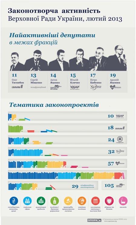 Инфографика Опоры