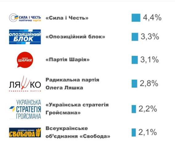 Екзит-пол назвав 5 партій, котрі проходять до нового парламенту, фото-2