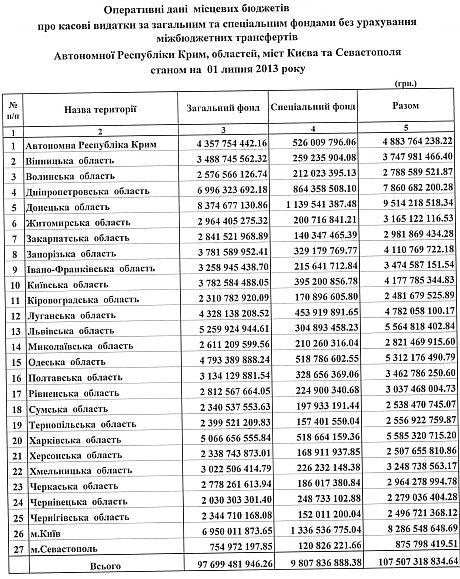 Данные местных бюджетов о расходах - с Тиждень