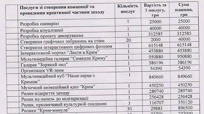 Госпредприятие заказало одному ФЛП услуг по организации Крымской платформы почти на 7 млн