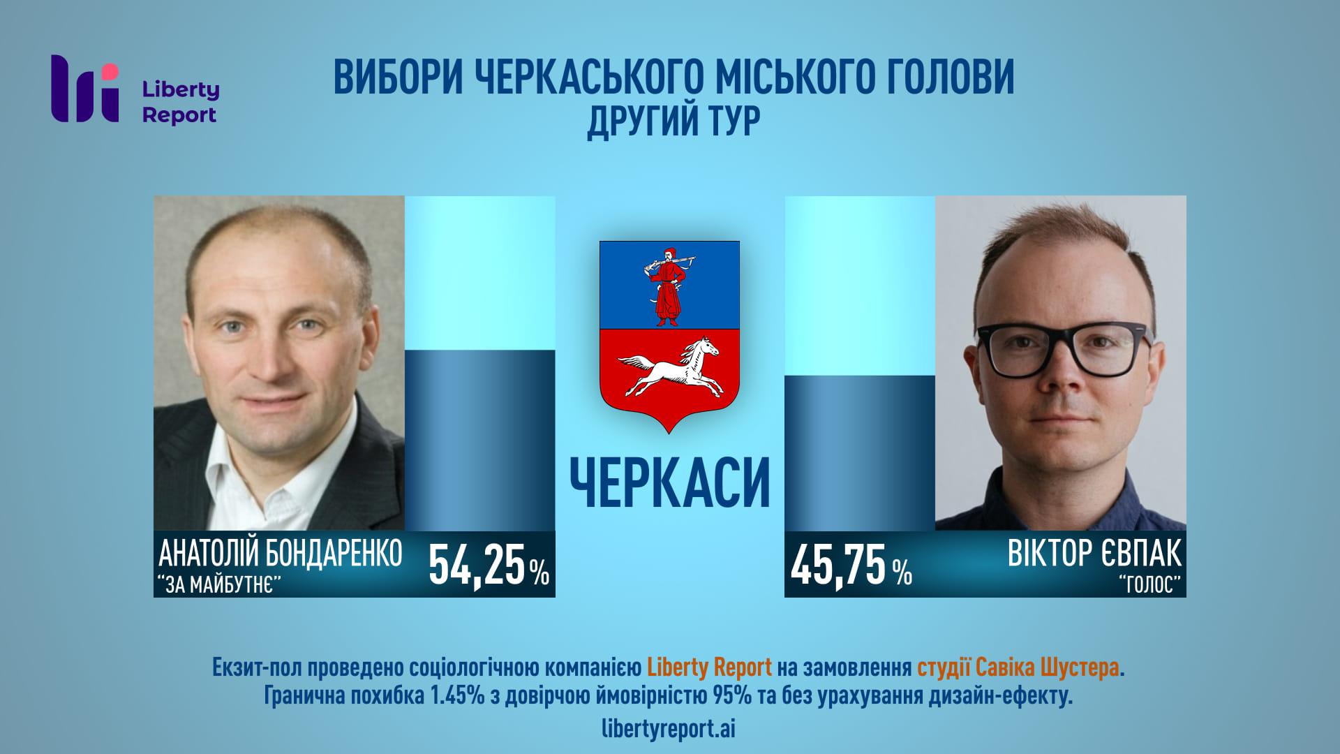 https://img.pravda.com/images/doc/1/f/1f28f0b-exitpoll-cherkasy-2-tur-original.jpg