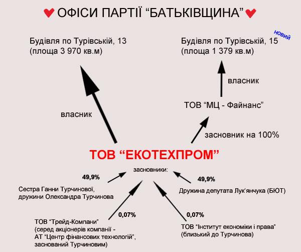 Новости Украины. [Архив]