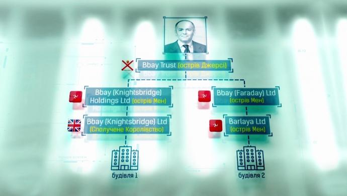 Схема владения Виктором Пинчуком двумя зданиями.