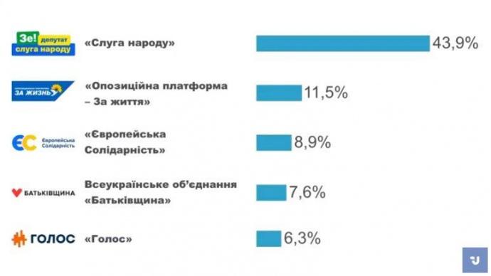 В Раду проходят 5 партий – экзит-пол