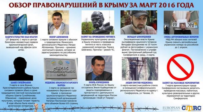 У Криму порушують права людини