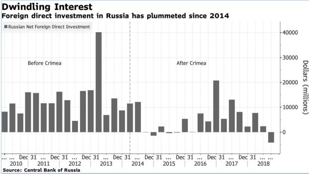 Инвестиционная привлекательность РФ обвалилась после аннексии Крыма и в конце 2018 года имела отрицательные показатели.