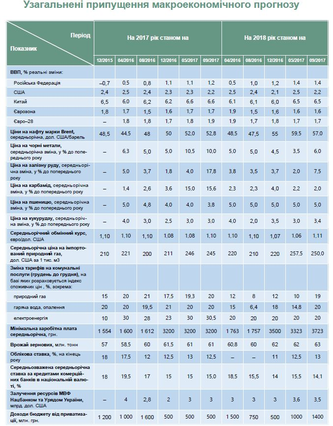 Как вгосударстве Украина возрастут ЖКХ-тарифы: прогноз МЭРТ